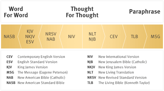 Nlt Comparing Translations